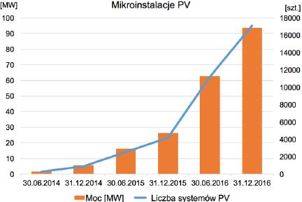 Wykres rynku fotowoltaiki - szkolenie fotowoltaika